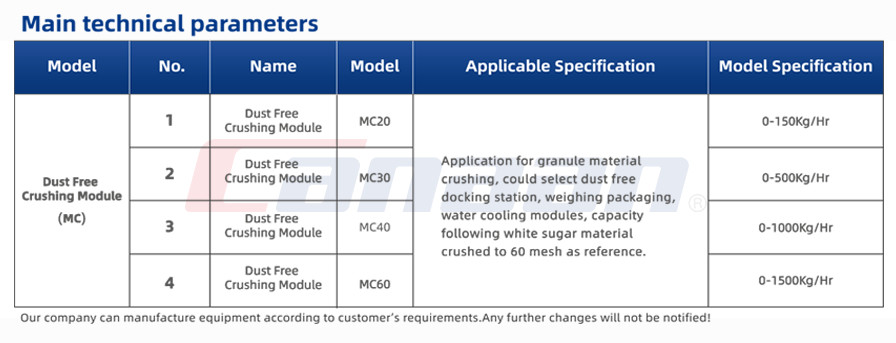MC Series Dust Free Crushing Module